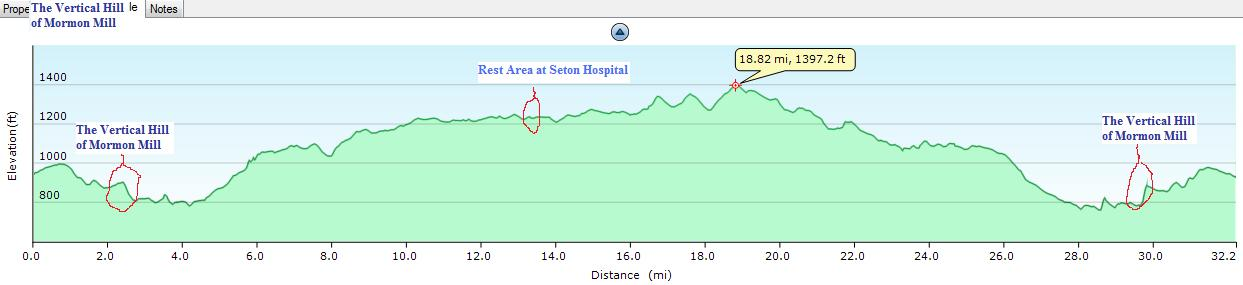 Stone Mill Elevation Profile : Mormon mill rd don bynum s