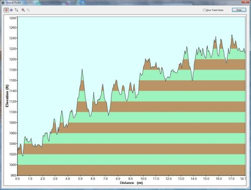 Cycling Elevation profile Llano Courthouse to the Castell General Store via Texas Ranch Road 152.